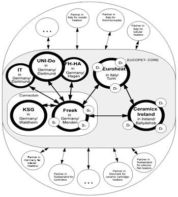 EUCOPET-Projektstruktur