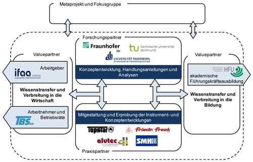 StraKosphere Partnernetzwerk